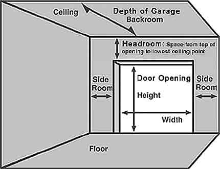 Garage door sizes for Standard garage door opening